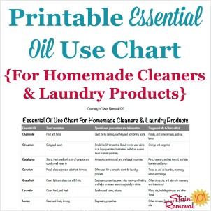 printable essential oil use chart
